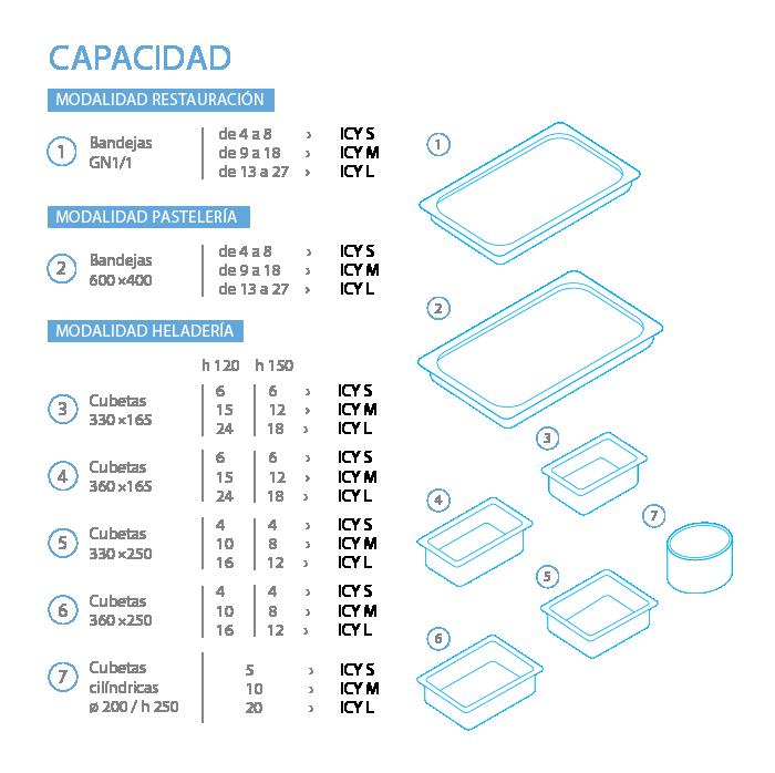 capacidad-irinox-ICY