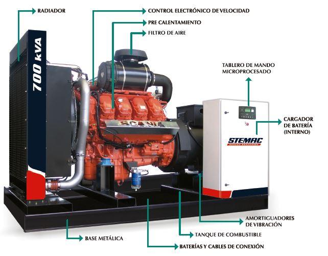Generadores GRAL